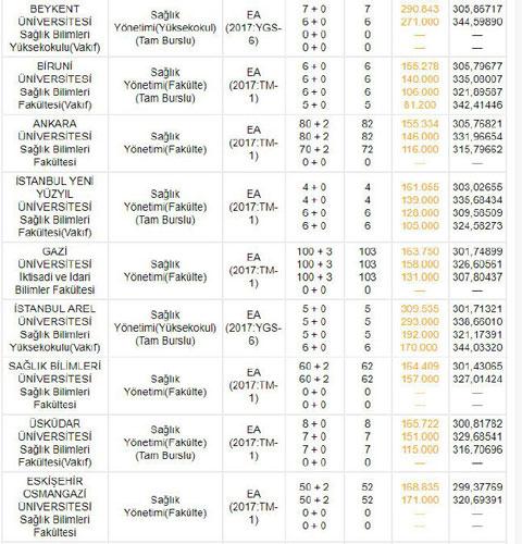 2 yıllık bölümler ve 4 yıllık bölümlerin taban puanları 2019